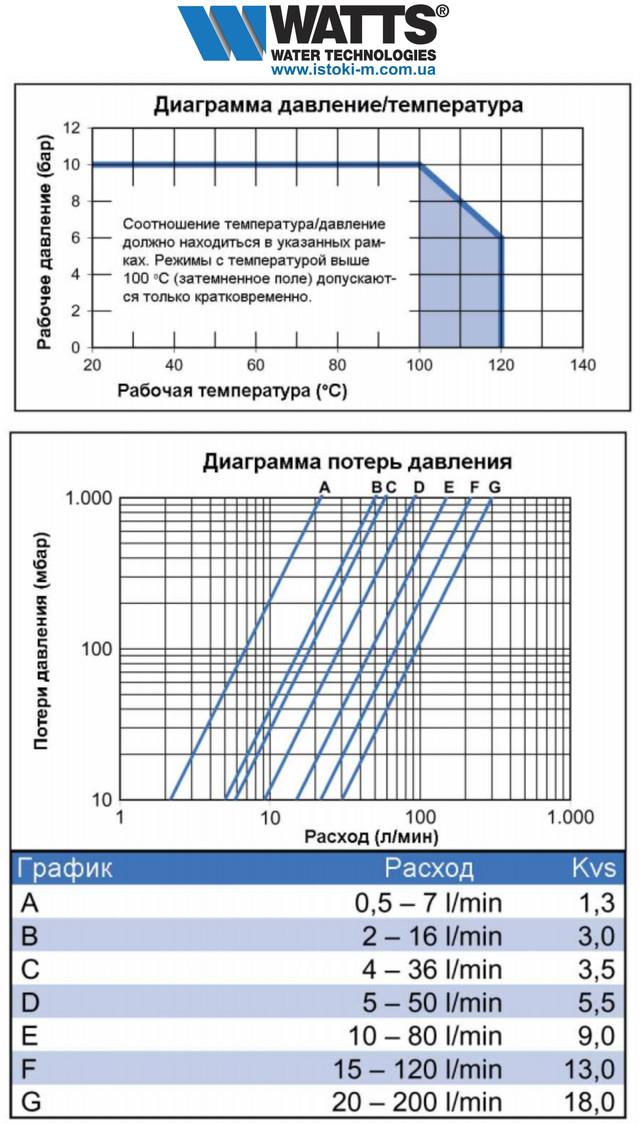 балансировочный вентиль с расходомером watts wattflow srv ig 1.1/2