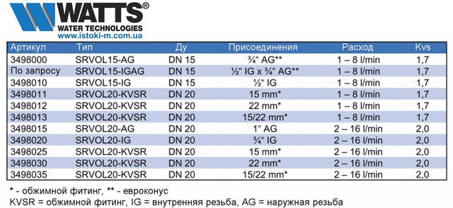 Балансировочный вентиль WATTS SRVOL AG WATTFLOW OL 3/4