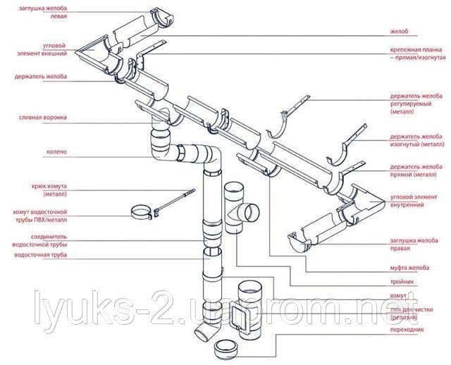 Рынок водосточных систем – 2011: повышение цен, приоритеты игроков и перспективы отрасли
