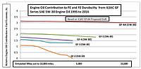 Новые допуски и тренды моторных масел: ILSAC GF-6, MB 229.7, VW 508.00 / 509.00, ACEA C5.