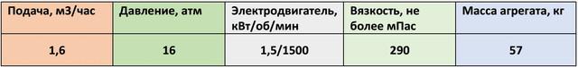 НМШ2-40-1,6/16-5