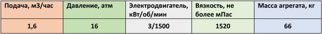 НМШ2-40-1,6/16-15