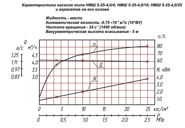 насос НМШ5-25-4,0/4Б-5