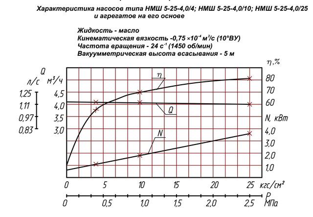 насос НМШ5-25-4,0/4Б-10