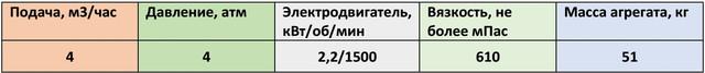 НМШ5-25-4,0/4-10