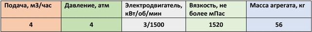 НМШ 5/25-4,0/4Б-15