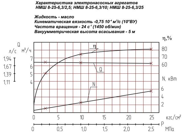 насос НМШ8-25-6,3/2,5-5