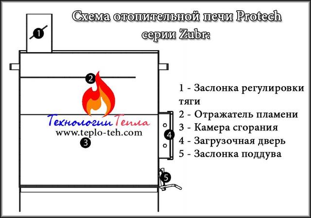 Схема дровяной печи Протек Зубр