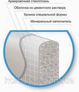 Аквапанель на цементній основі (для внутрішніх робіт INDOOR) і (для зовнішніх робіт OUTDOOR) KNAUF, доставка, фото 2