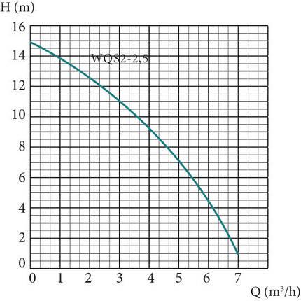 Погружной фекальный насос EUROAQUA  WQS 2 - 2,5 , фото 2