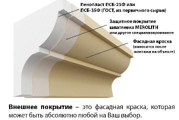 Структура декора из армированного полистирола