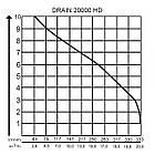 Погружной насос для брудної води AL-KO Drain 20000 HD Premium Inox, фото 5