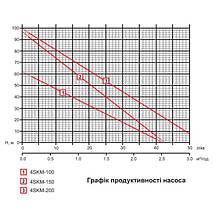 Глубинный погружной насос EUROAQUA 4 SKM 150 + конденсатор , фланец нержавеющая сталь, фото 2