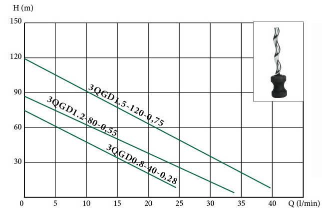 Глубинный погружной насос EUROAQUA  3 QGD 1,5 - 120 - 0.75, фото 2