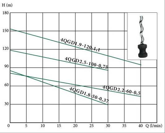 Глубинный погружной насос EUROAQUA  4 QGD 2,5 - 100 - 0.75, фото 2