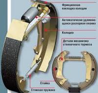 Замена задних тормозных колодок (барабанные тормозные механизмы), фото 1