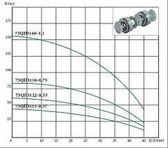 Глибинний насос EUROAQUA 75 QJD 115 -- 0.37 + контроль бокс, фото 3