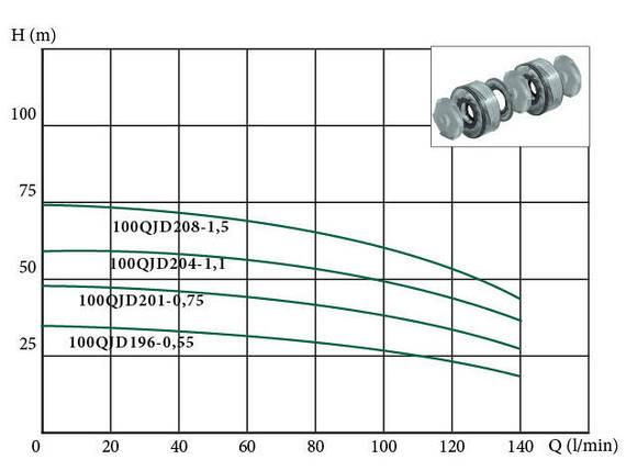 Глубинный погружной насос EUROAQUA  100 QJD 208 -- 1.5 + контроль бокс, фото 2