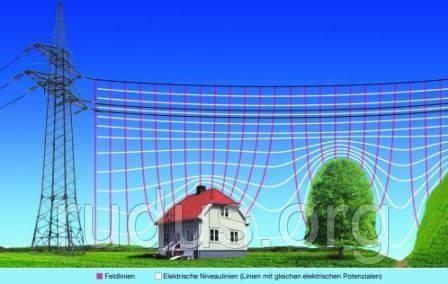 Основные источники электромагнитных полей