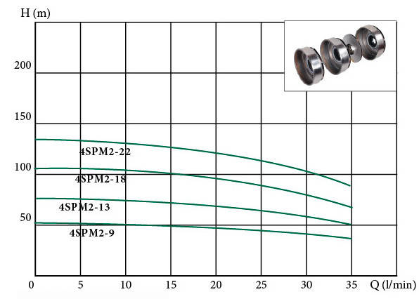 Глубинный погружной насос EUROAQUA 4 SPM 2 - 13, фото 2