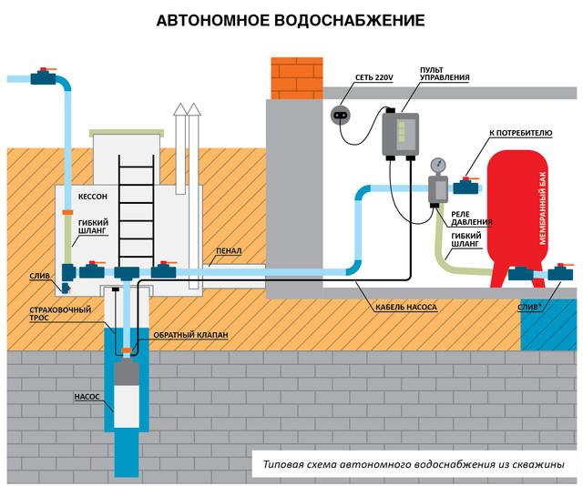 Матеріали для буріння свердловин і автономного водопостачання