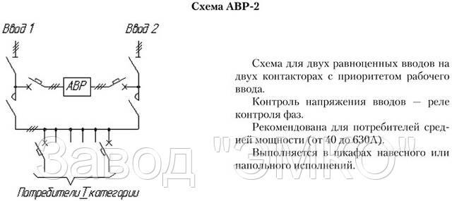 Щиты АВР-2