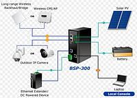 Сетевые адаптеры , преобразователи , серверы
