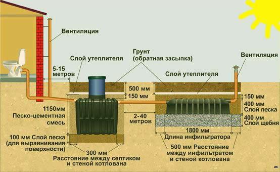 Септики и системы автономной канализации