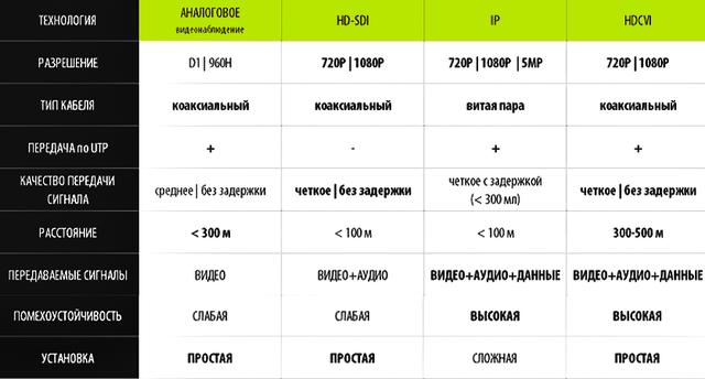 HDCVI системы
