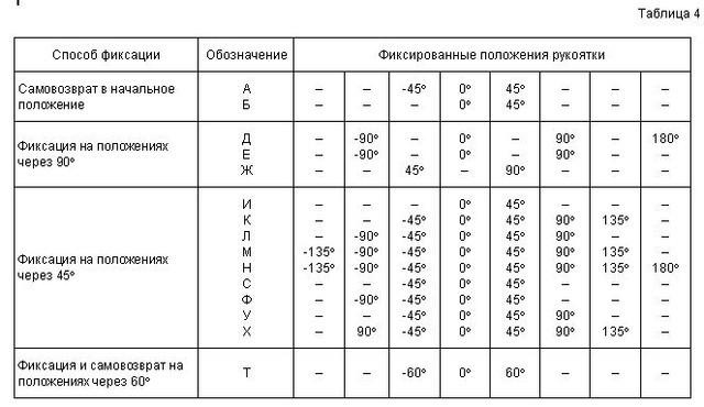 Переключатели ПКУ3 11
