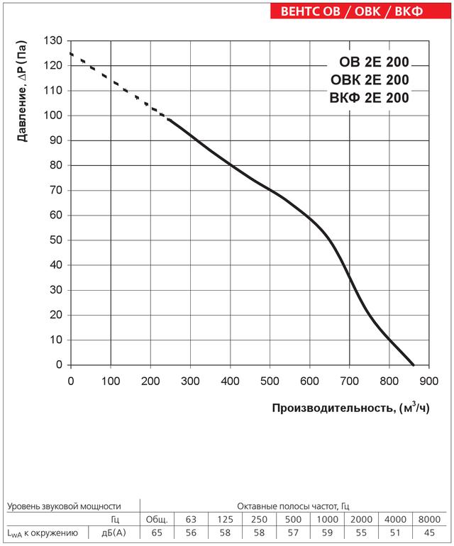 Диаграмма производительности осевого вентилятора Вентс ОВ 2Е 200