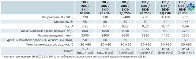 Технические характеристики (параметры) осевика ВЕНТСОВ2Е300