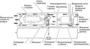 Дизельная тепловая пушка Master B 70 CED прямого нагрева, фото 2
