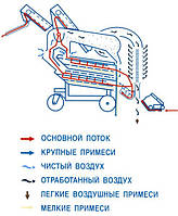 Как работает зерноочистительная машина ОВС-25