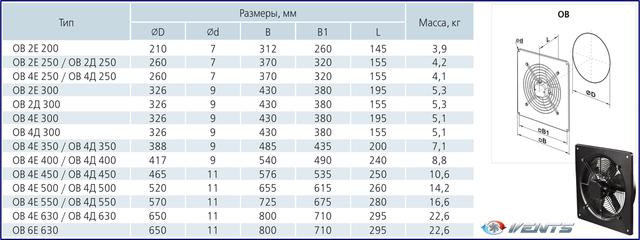 Габаритные (установочные) размеры приточно-вытяжных осевых вентиляторов ВЕНТС ОВ