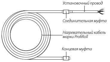 Конструкция нагревательной секции ProfiRoll