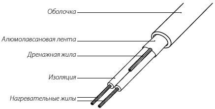 Конструкция двухжильного кабеля ProfiRoll