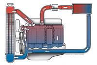 Сезонная проверка и замена охлаждающей жидкости в автомобиле.