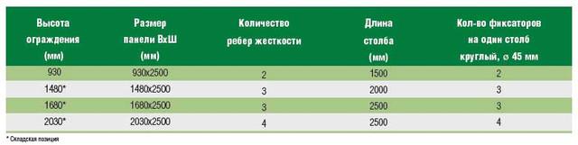 Заборы для дома и дачи Киев