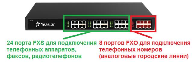 IP-АТС YEastar N824 - отличное решение для подключения аналоговых абонентов и аналоговых телефонных линий