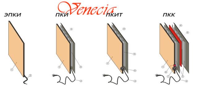 Керамический обогреватель Венеция