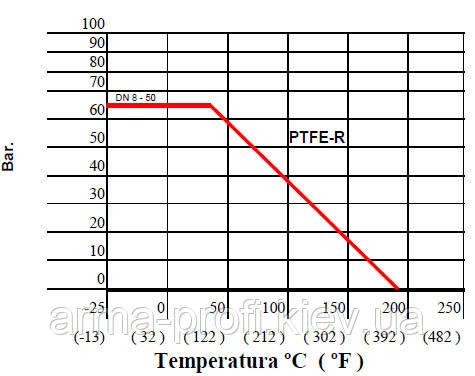 График зависимости рабочего давления и температуры