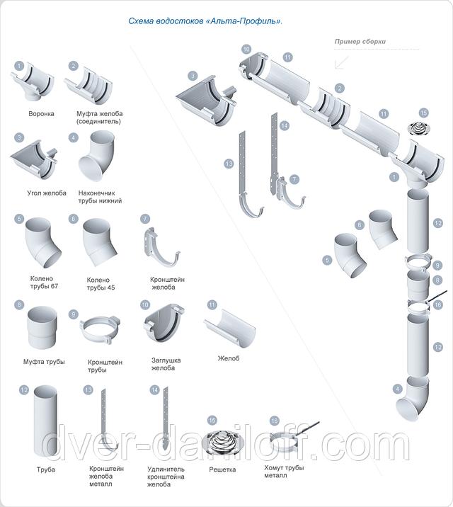 Водосточные системы Стандарт - Альта-Профиль
