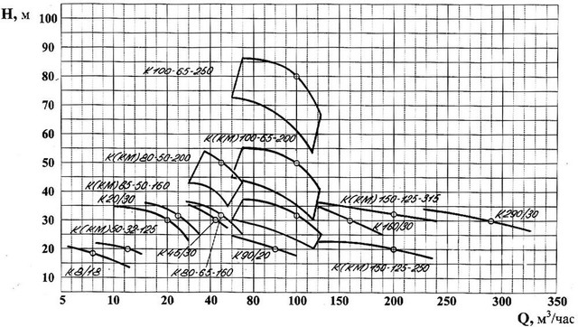 Насос К80-65-160