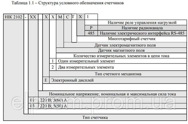 таблица обозначения тарифных счетчиков НИК
