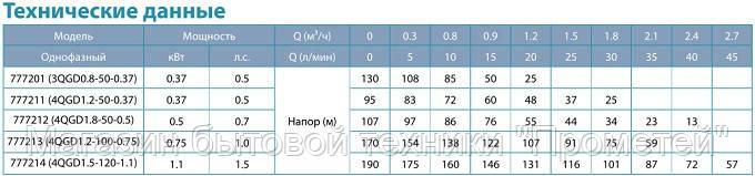Глубинный насос Aquatica шнек 370Вт 106м 18л/м ф75