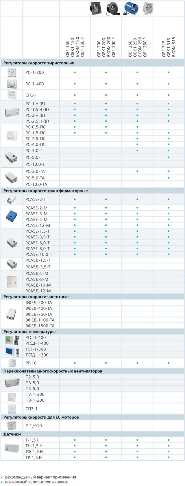 Таблица совместимости электропринадлежностей (регулирующих и управляющих устройств) с осевыми (аксиальными) вентиляторами низкого давления ВЕНТС серий ОВ1, ОВК1, ВКОМ