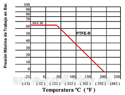 График влияния давления на температуру для Genebre 2014