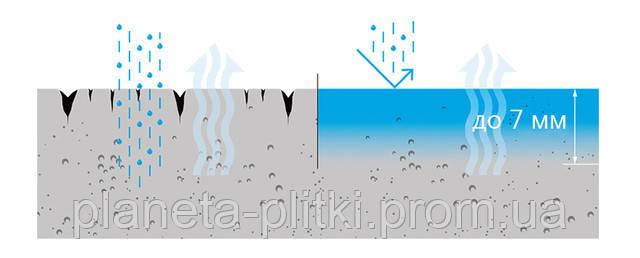 Гидрофобизатор для обработки материала из бетона, кирпича, тротуарной плитки
