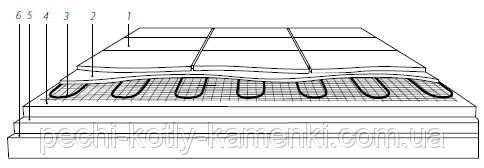 Схема укладки нагревательного мата Теплолюкс ProfiMat